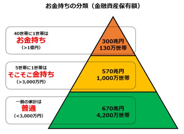 お金持ちの分類(金融資産保有額)