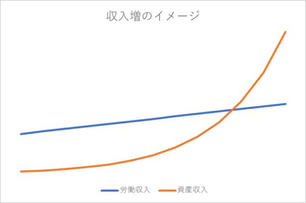 労働収入と資産収入のイメージ図