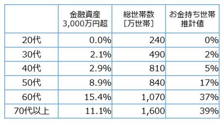 年代別金融資産と総世帯数
