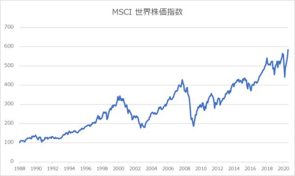 MSCI世界株価指数1988-2020