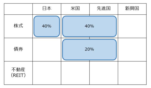 分散投資の資産配分の例