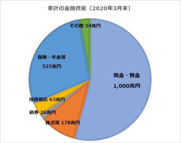 家計の金融資産(2020年3月末)