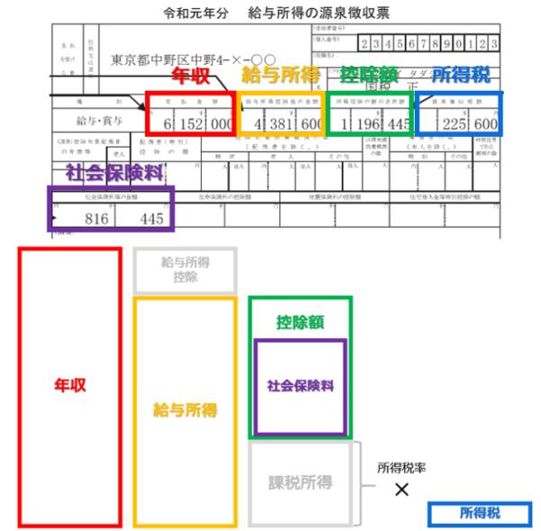 源泉徴収票の読み方のイラスト