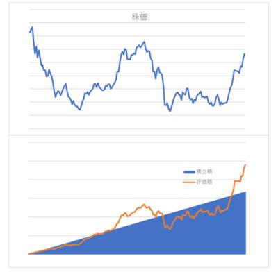 積立投資のリターン