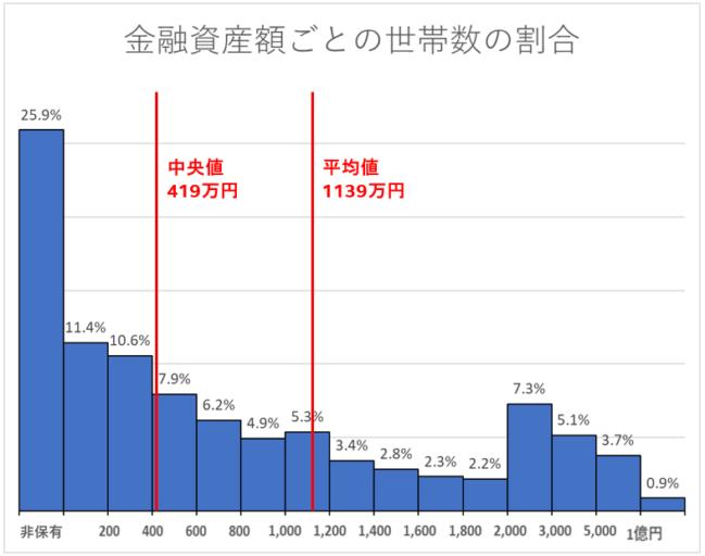金融資産ごとの世帯数の割合