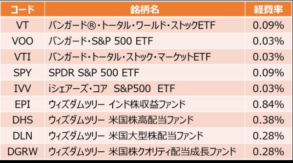 マネックス証券の買付手数料無料のETF銘柄