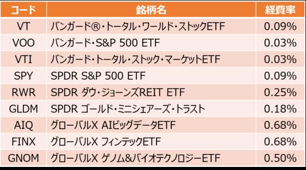楽天証券の買付手数料無料のETF銘柄