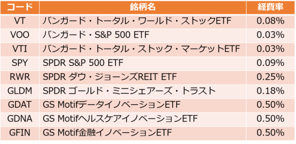 楽天証券の買付手数料無料のETF9銘柄