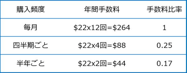 購入頻度と手数料の比較表