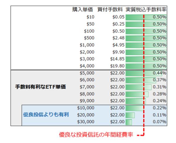 ETFと投資信託の経費率比較