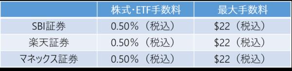 ETF買付手数料の比較-SBI証券-楽天証券-マネックス証券