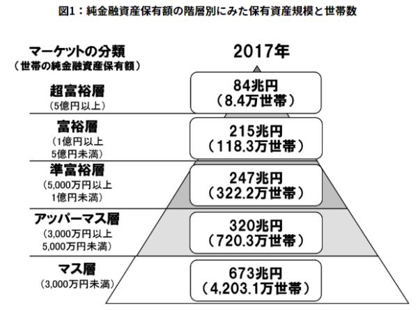 NRI純金融資産保有額の階層別に見た保有金融資産と世帯数