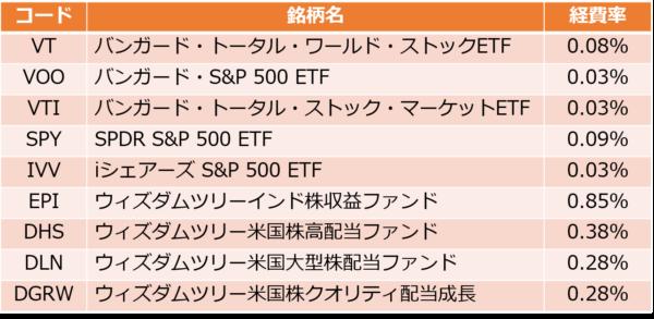 SBI証券の買付手数料無料のETF9銘柄