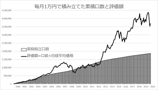 毎月1万円で積み立てた累積口数と評価額