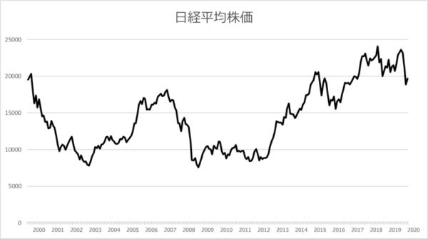 日経平均株価のトレンド2000年以降20年