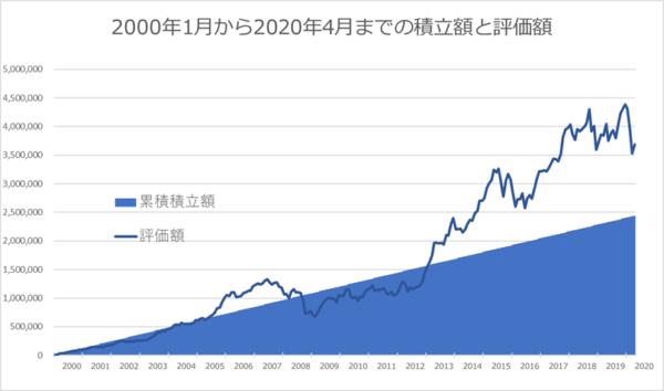 2000年1月から20年間の積立額と評価額(日経平均)