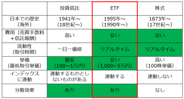 投資信託-ETF-株式の比較表