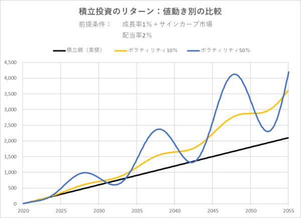 積立投資のリターン-値動き別の比較