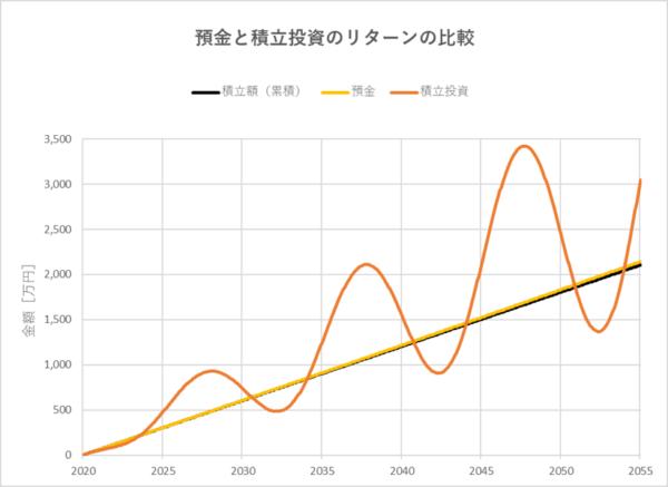 預金と積立投資のリターンの比較