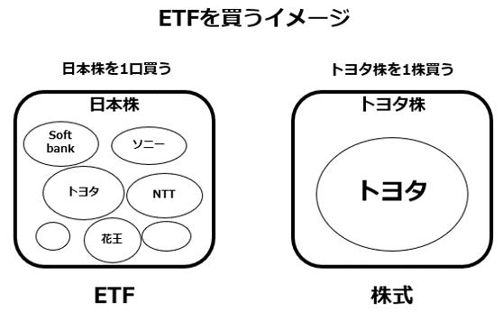 ETFを買うイメージ-株式との比較