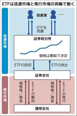 ETFは流通市場と発行市場の両輪で動く