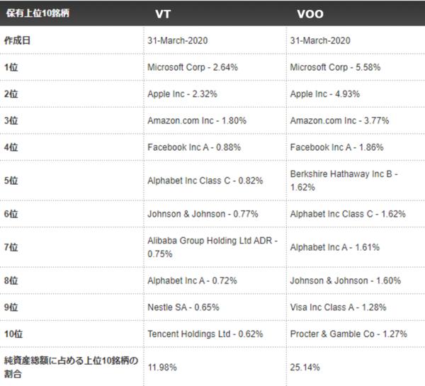 VTとVOOのトップ10銘柄比較