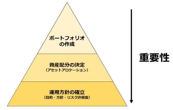アセットアロケーションの重要性を示すピラミッド