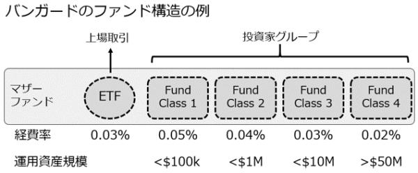 バンガードのファンド構造の例
