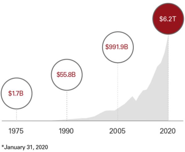 バンガードの運用資産総額の推移-600兆円