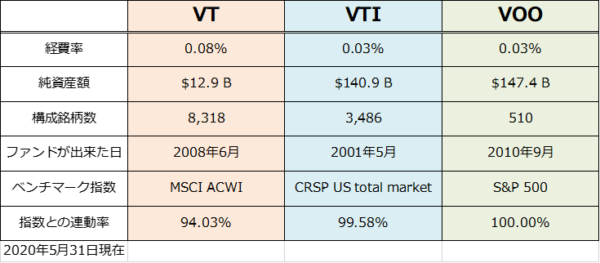 VT, VTI, VOOのスペック比較表