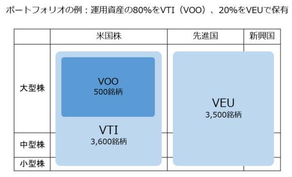 ポートフォリオの例-運用資産の80%をVTIVOO、20%をVEUで保有
