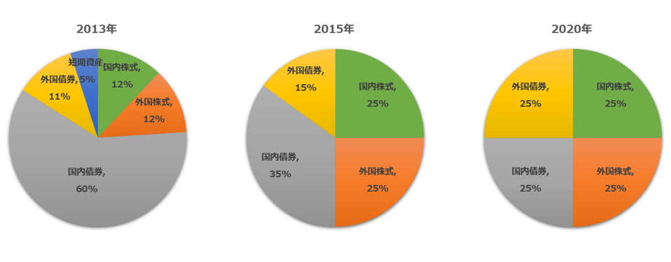 GPIFの基本ポートフォリオの変遷