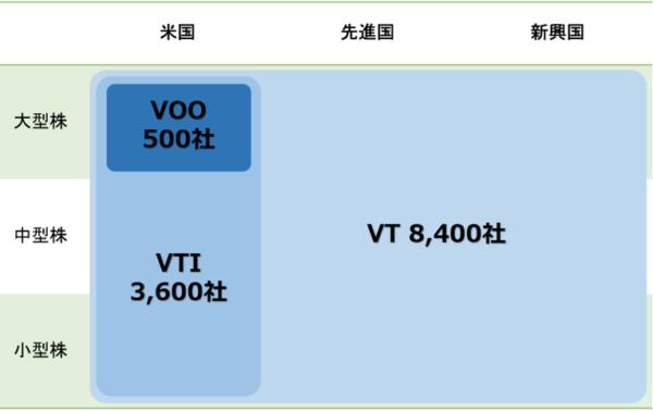 VT-VTI-VOO投資対象