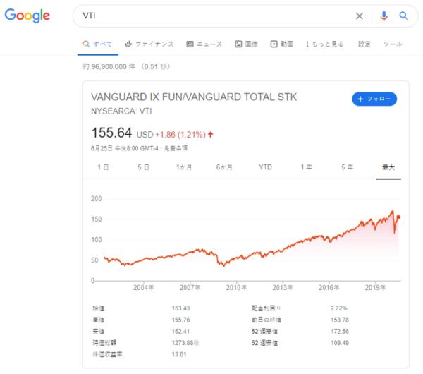 Google finance - VTI