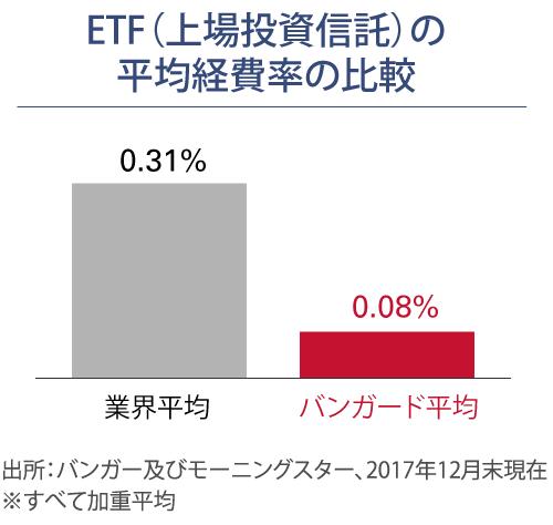 2017年末ETFの平均経費率の比較-業界平均とバンガード平均