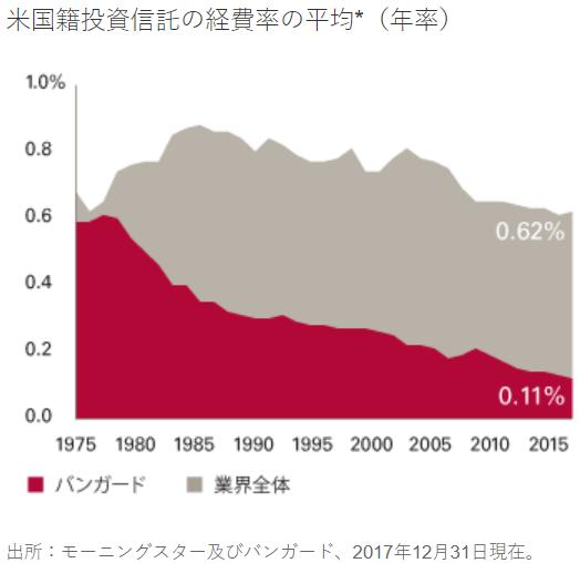 米国籍投資信託の経費率の平均(年率)