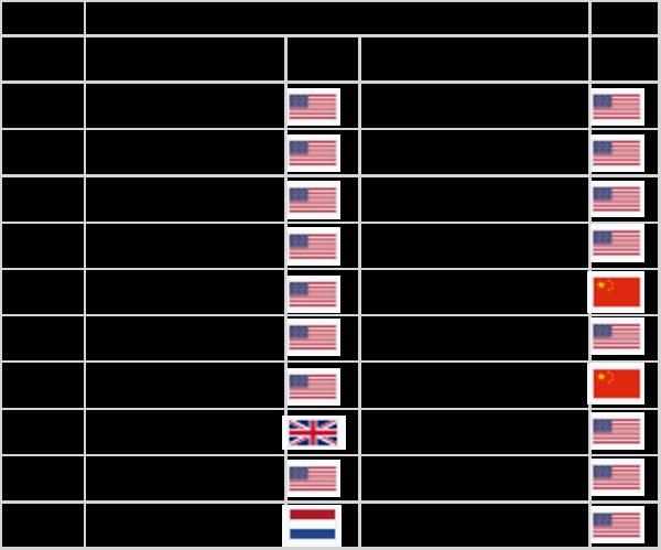 Wikipedia-世界時価総額ランキングトップ10-2000年と2020年の比較