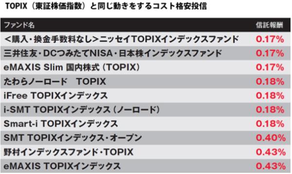 TOPIXと同じ動きをするコスト格安投信