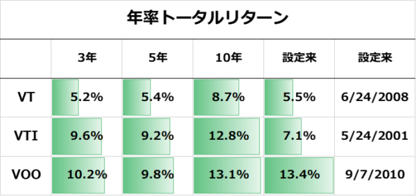 VT, VTI, VOOの年率トータルリターン