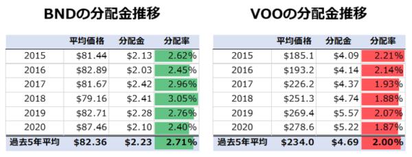 債券ファンドと株式ファンドの分配金の比較
