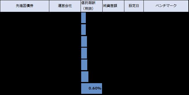 先進国債券ファンドのリスト