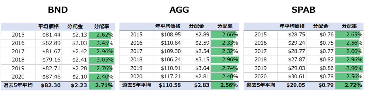 分配金比較BND、AGG、SPAB
