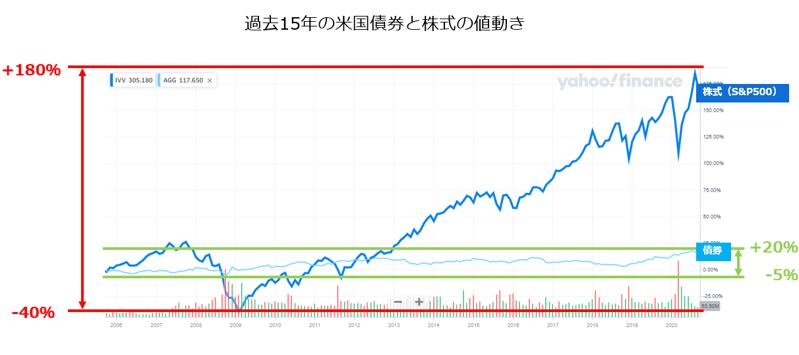 過去15年の米国債券と株式の値動き