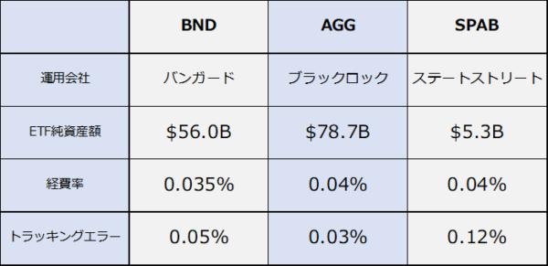 BND、AGG、SPABコスト比較