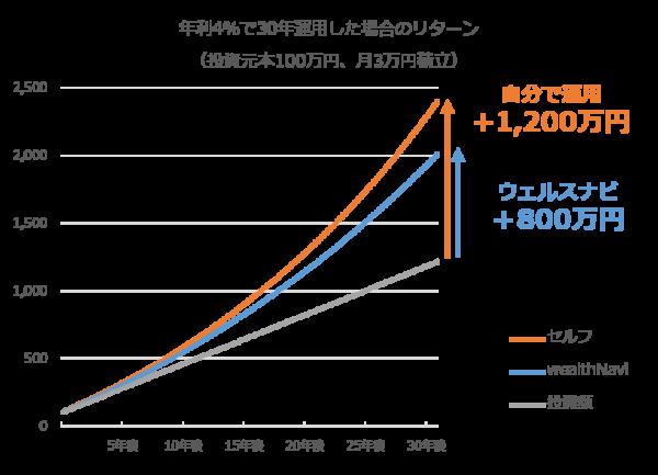 ウェルスナビの運用コストによるパフォーマンス比較