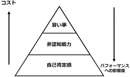 子育てのコスパピラミッド-自己肯定感-非認知能力-習い事