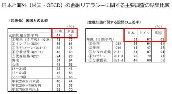 日本と海外(米国、OECD)の金融リテラシー調査の結果比較