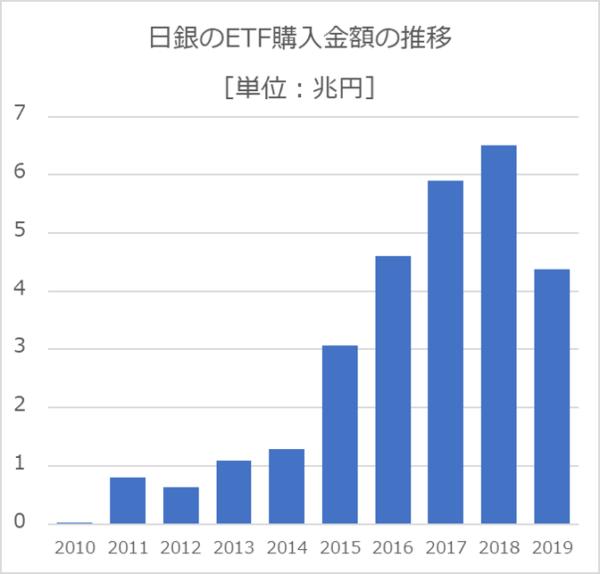 日銀のETF購入額の推移単位兆円
