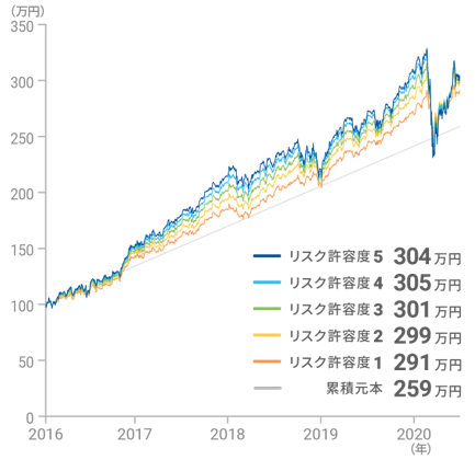 WealthNaviの運用成績2016-2020