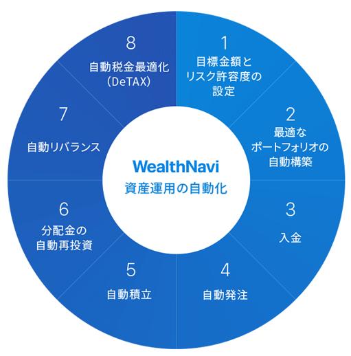 WealthNavi資産運用の自動化